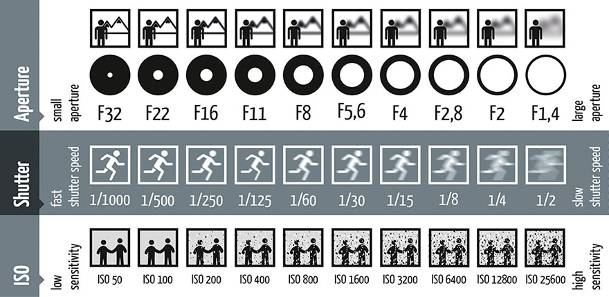photography-shutter-speed-aperture-iso-cheat-sheet-chart-fotoblog-hamburg-daniel-peters-2